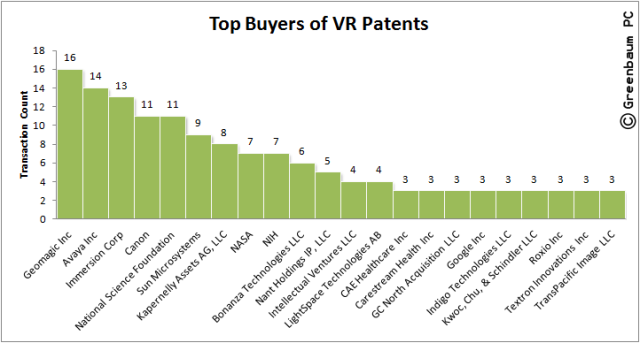 These companies are the top buyers of virtual reality patents