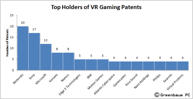 top_holders_VR_gaming_patents