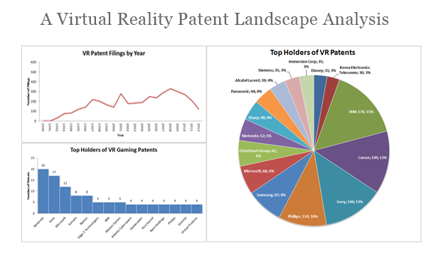 An analysis of the Virtual Reality patent landscape