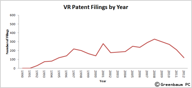 VR_patent_filings_by_year