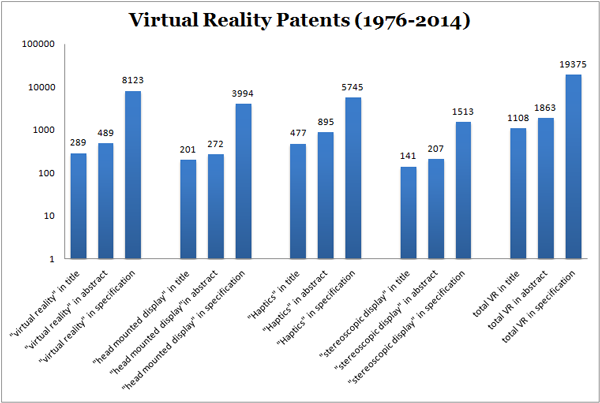 virtual reality patent numbers from 1976 through the present